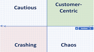 4 Ways to Become More Customer-Centric