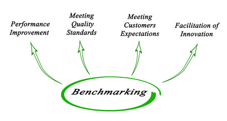 Report Benchmarking